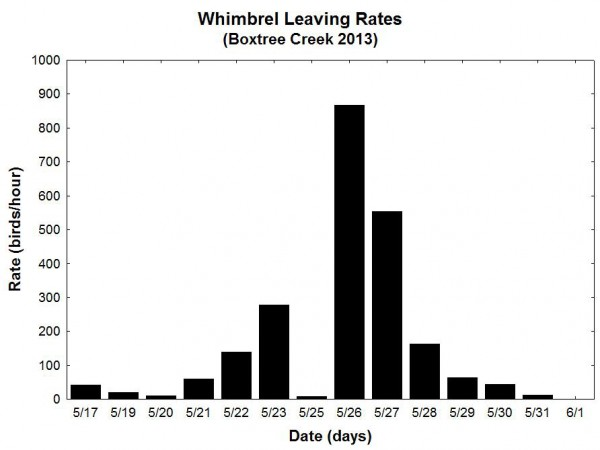 Temporal pattern of leaving rates for whimbrel moving over the Boxtree Study Site. Graph by CCB.