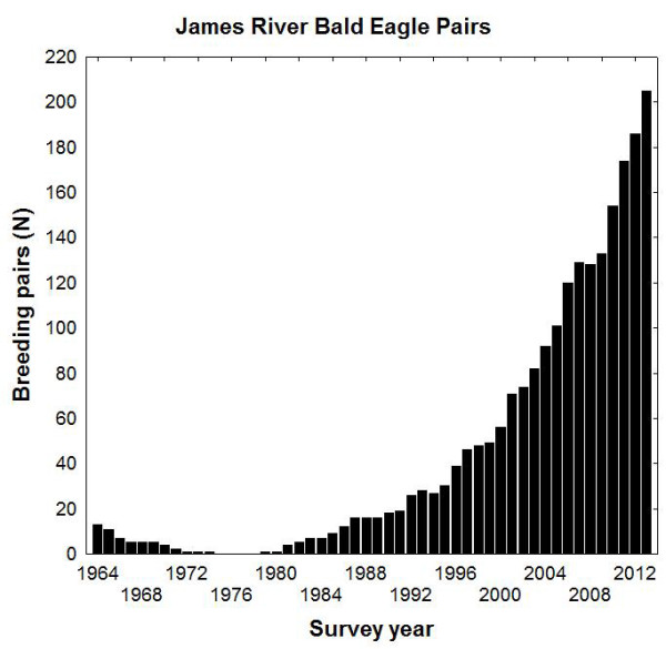 Results of bald eagle breeding survey along the James River from 1964 through 2013. Data from CCB.