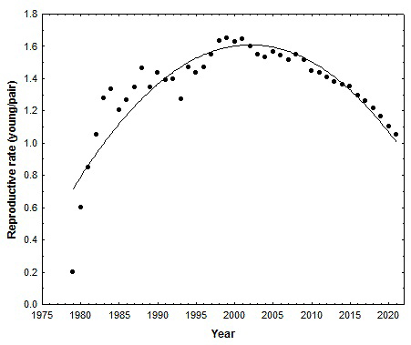 Long-term pattern of productivity for bald eagles breeding along the James River in Virginia.