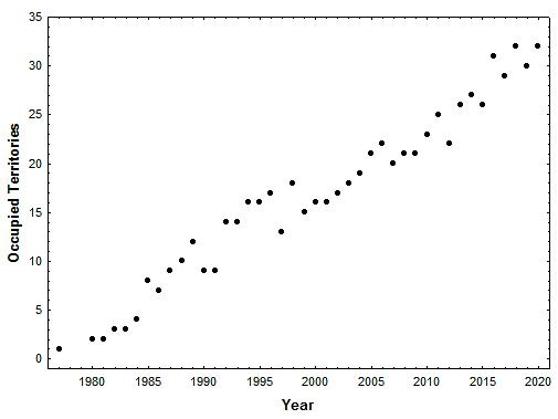 Population size of the peregrine falcon breeding population in Virginia