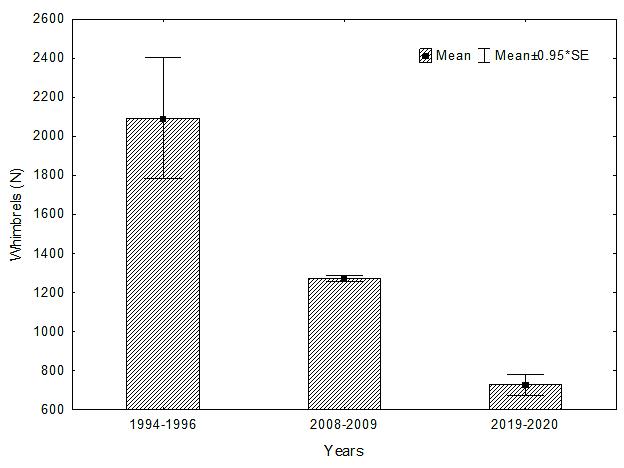 Recent aerial surveys document a continuing decline of whimbrels